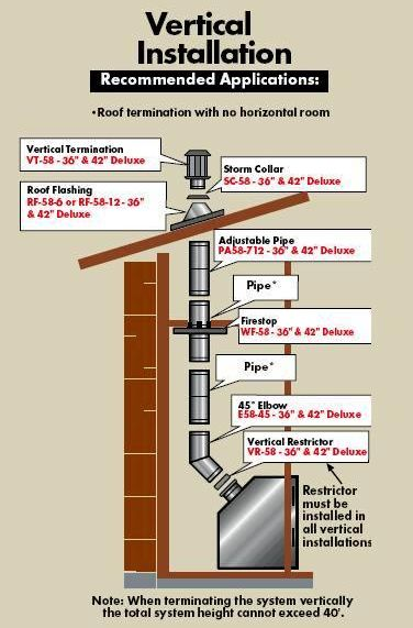Image Result For Furnace Chimney Cleaning