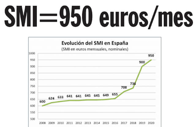 ▷ SMI 2021 ¿Cuál es el Salario Mínimo Interprofesional?
