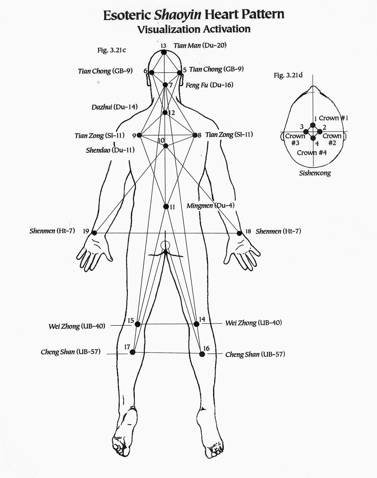 Esoteric Acupuncture
