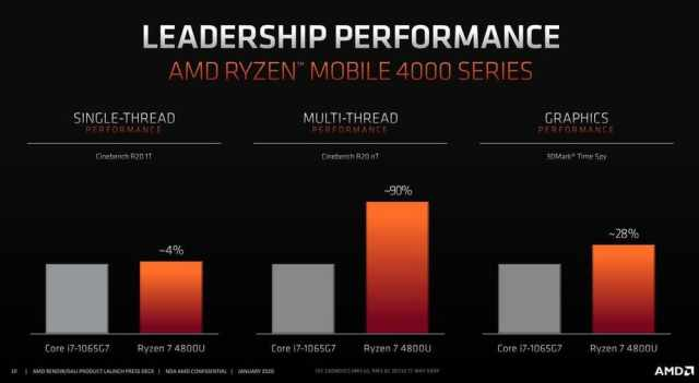 benchmark performa core i7-1065G7 vs ryzen 7 4800u