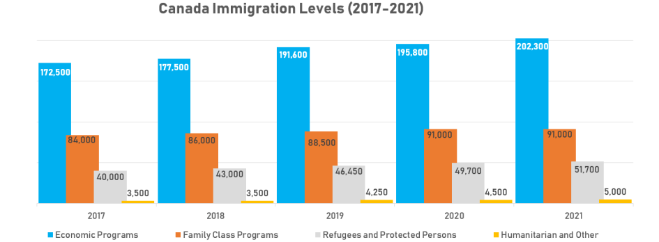 Image result for immigration canada 2020-2022