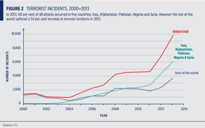 terrorist_incidents_2000-2013