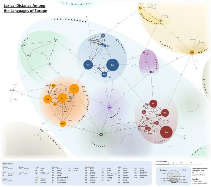 Représentation de la distance lexicale entre les langues d'Europe