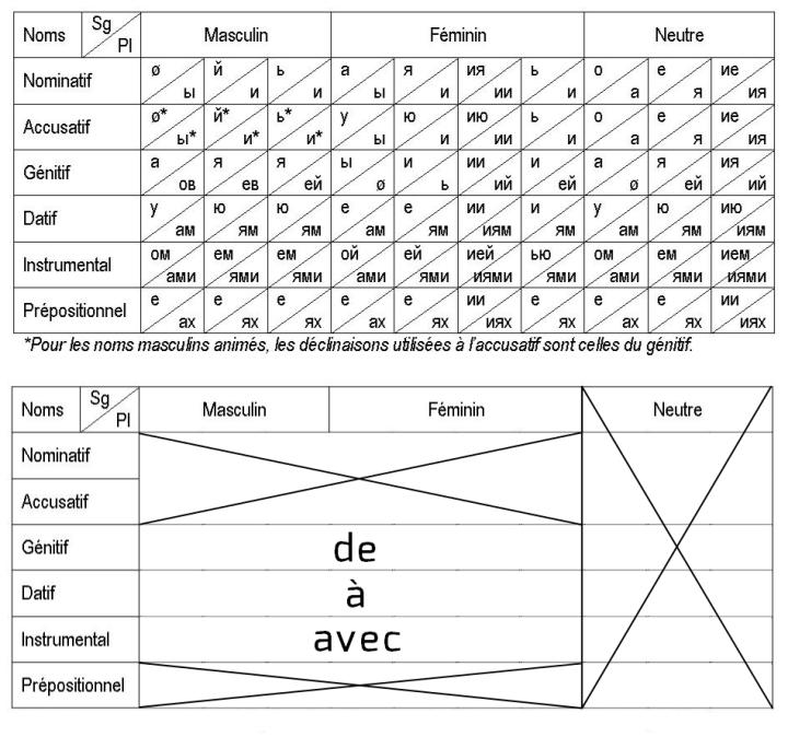 Comparaison des déclinaisons russes avec les déclinaisons en français