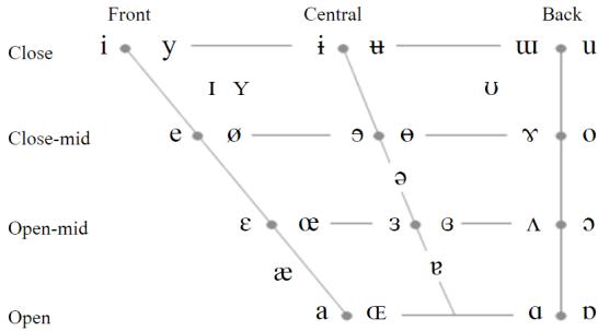 Représentation des voyelles de l'API dans un trapèze vocalique.