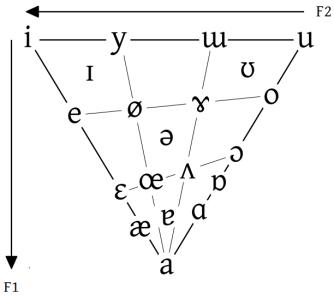 Représentation acoustique des voyelles de l'API dans un triangle vocalique.