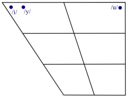 Ces trois voyelles, sous leur forme de semi-voyelle, ont leur propre caractère de l'alphabet phonétique international