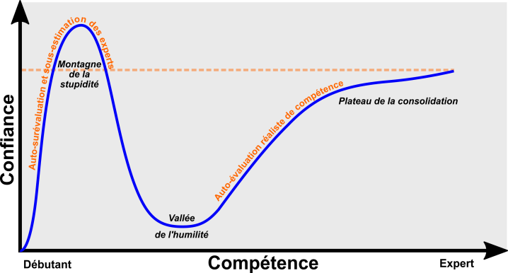 Courbe illustrative de l'effet Dunning-Kruger