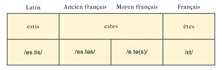 """Évolution du latin """"estis"""" jusqu'au français """"êtes""""."""