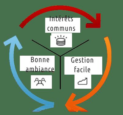 Le cercle vertueux de la gestion Discord