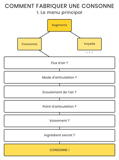 Schéma des paramètres constitutifs d'une consonne