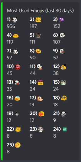 L'usage des emojis de mon serveur Discord