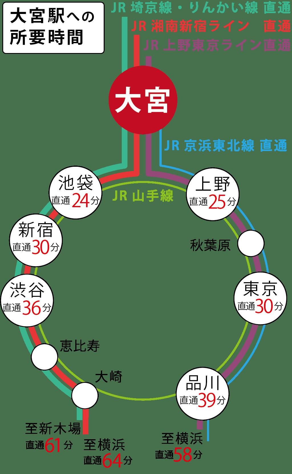 池袋・新宿・東京・秋葉原から直通30分以内 コワーキングスペース 自炊スペース