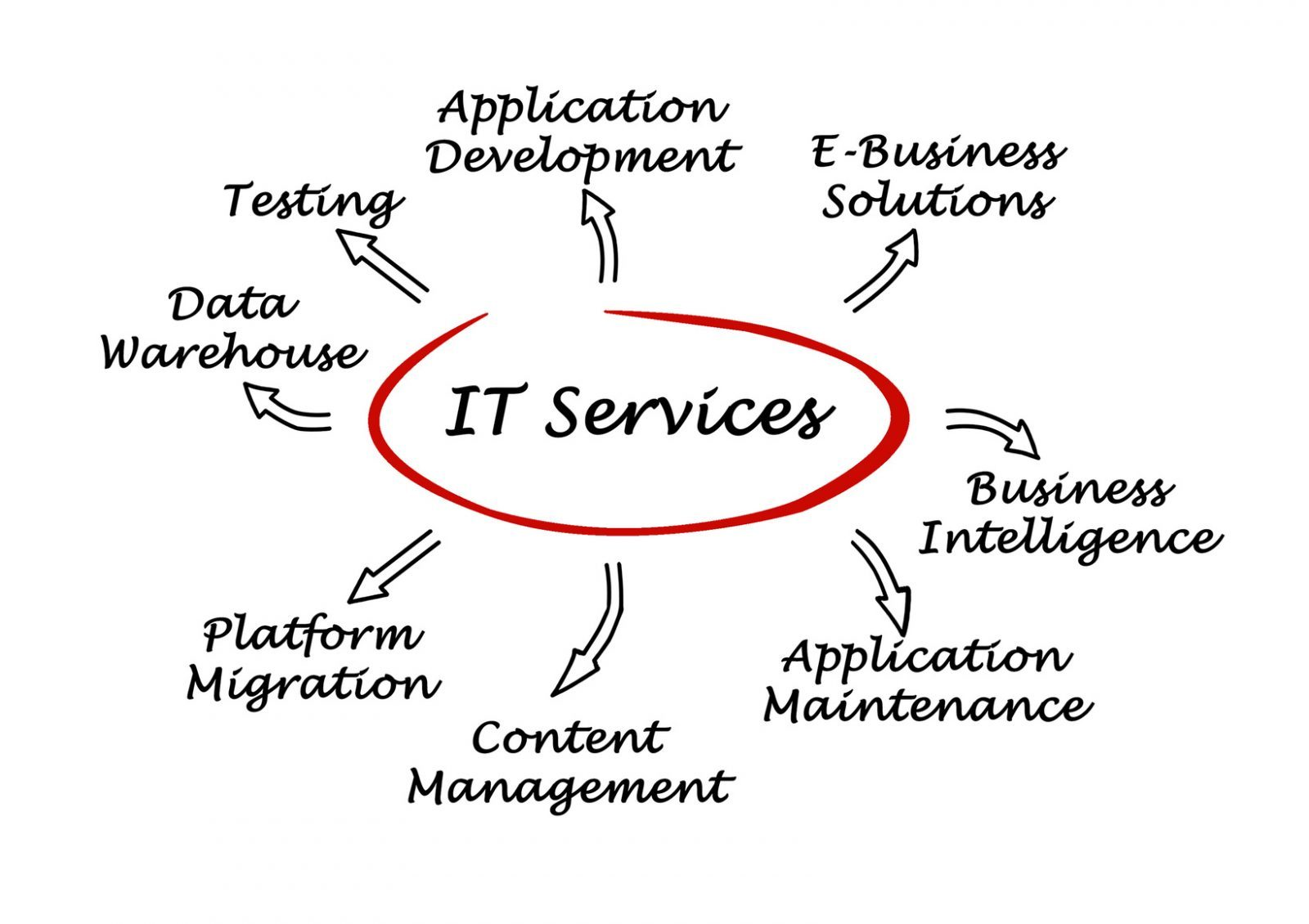 The Benefits Of Outsourced It Services In London