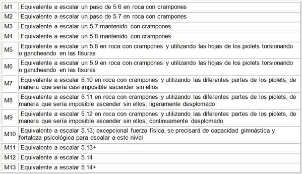 graduacion escalada mixta SERAC COMPAÑÍA DE GUÍAS