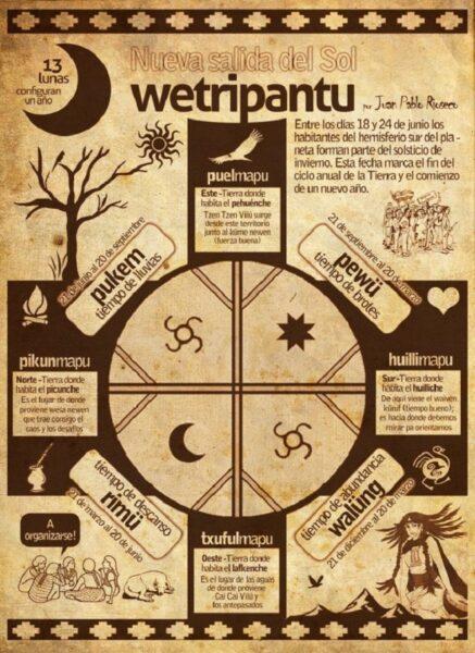 calendario-mapuche