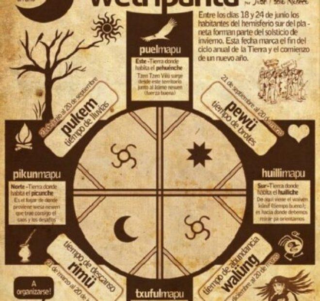 El Solsticio En La Cosmovisión Mapuche » SER AZUL