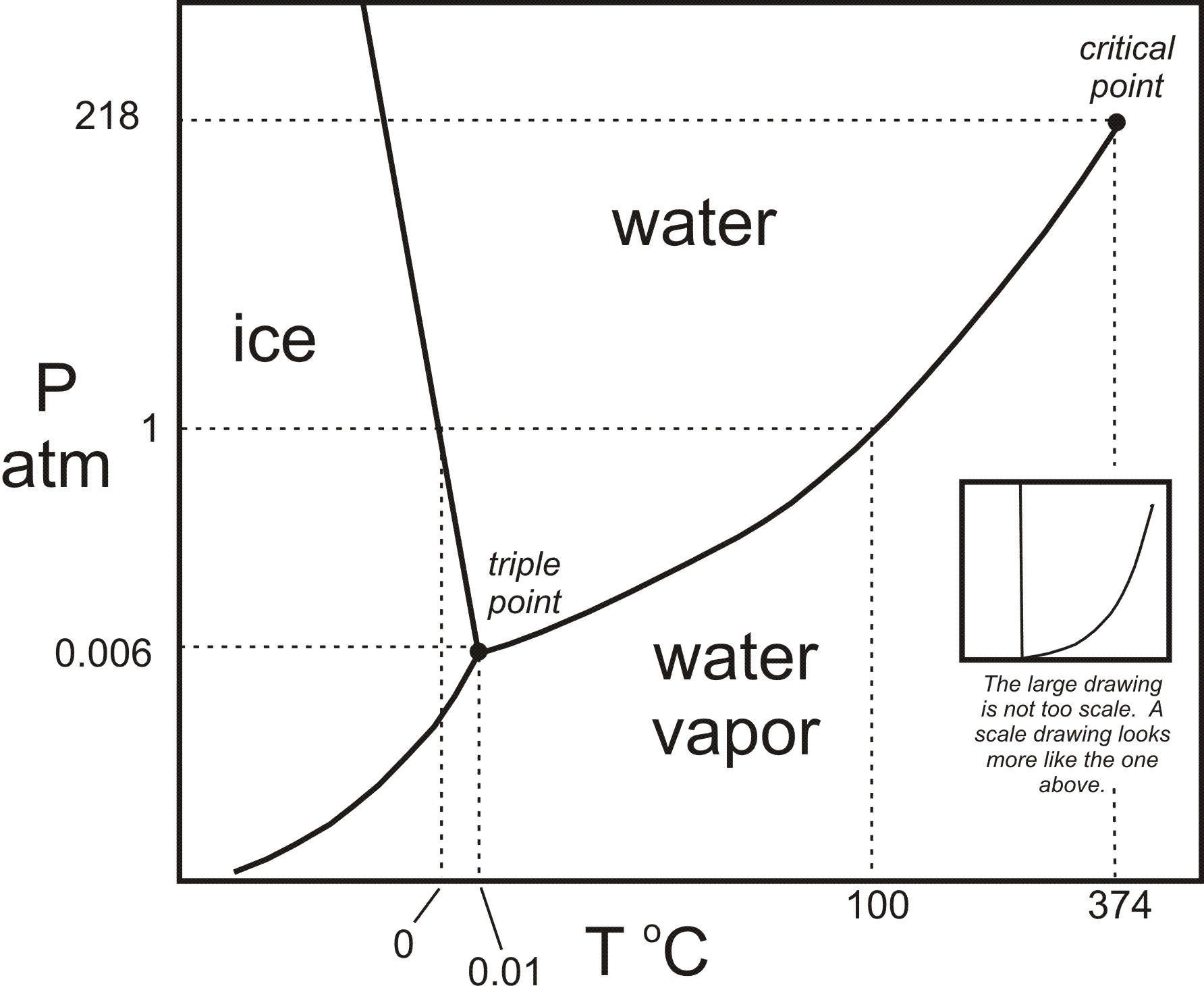 T Diagram For Water