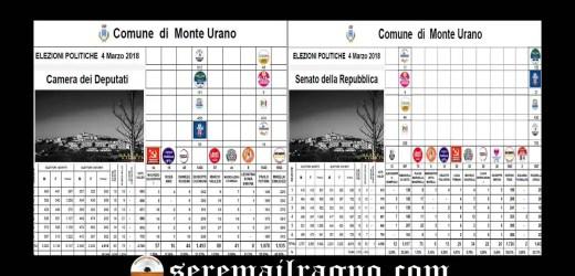 Monte Urano: analisi risultati elezioni politiche 4 Marzo 2018