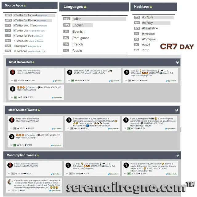 CR7 Day