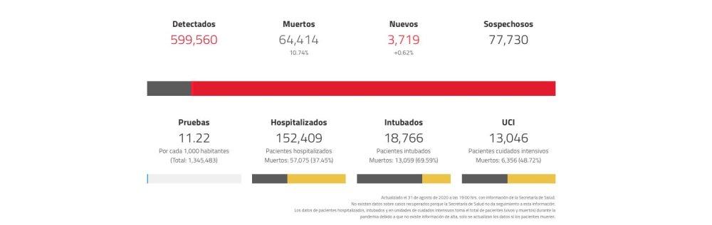 Coronavirus en México hoy