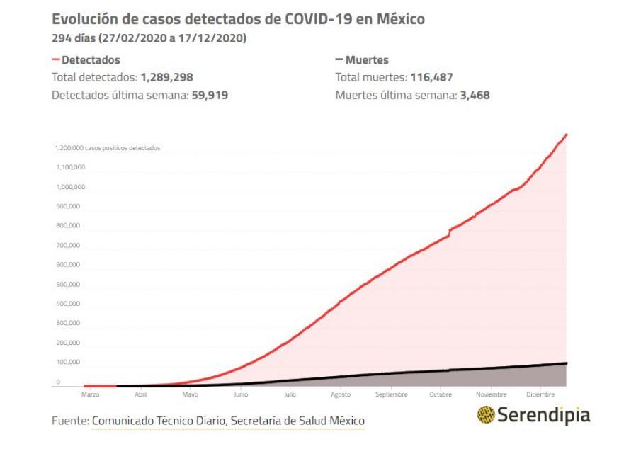 Casos de COVID en México