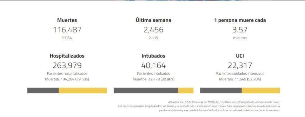 Muertes por COVID-19 en México.