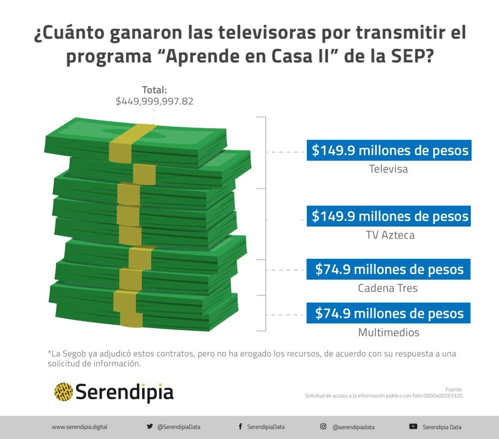 Adjudicación a televisoras para transmitir el programa Aprende en Casa de la SEP