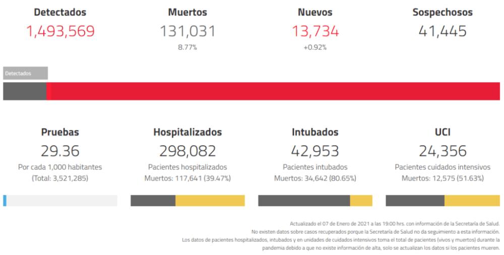 Casos diarios de coronavirus en México