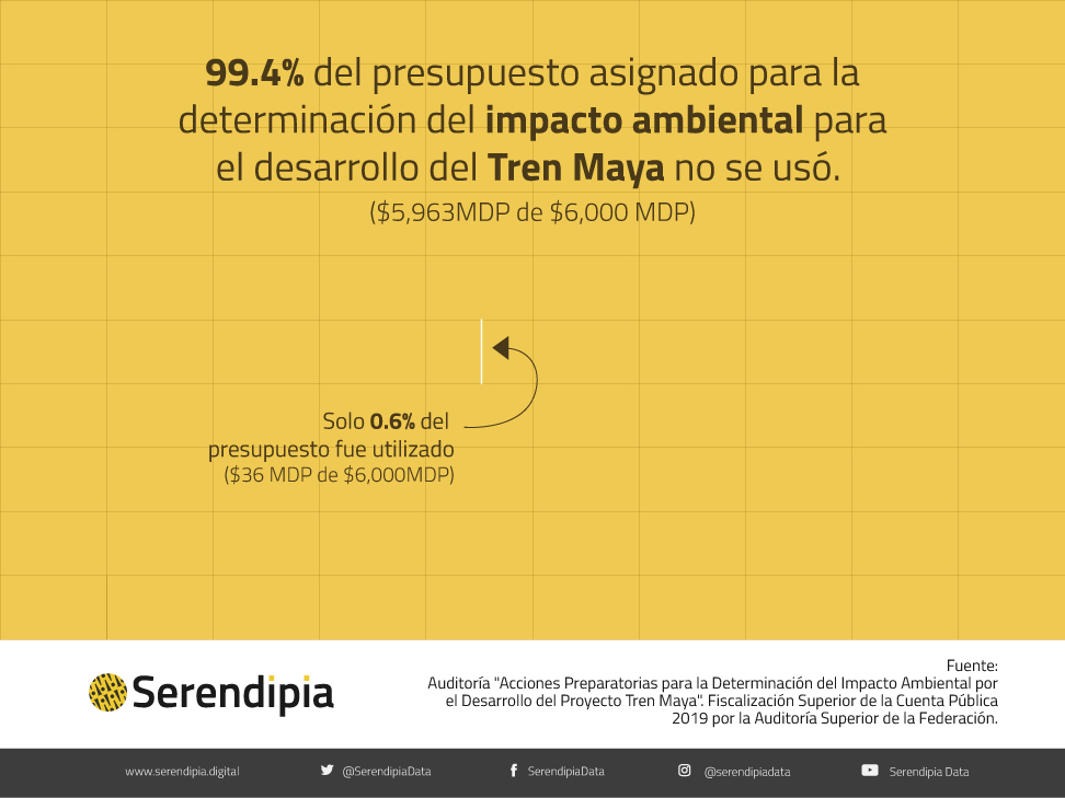 Presupuesto asignado y utilizado para determinar el impacto ambiental del tren maya.