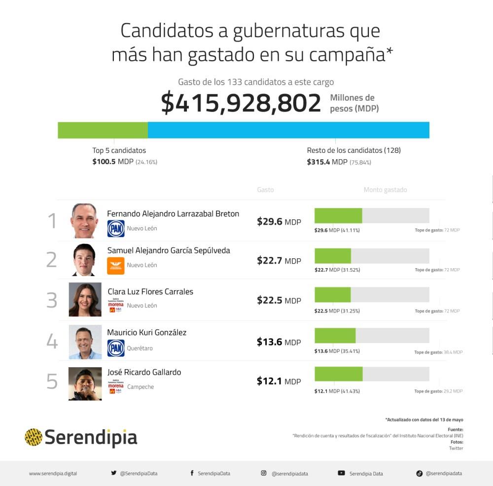 Cuánto y en qué han gastado los candidatos a gobernador en las elecciones 2021 en México