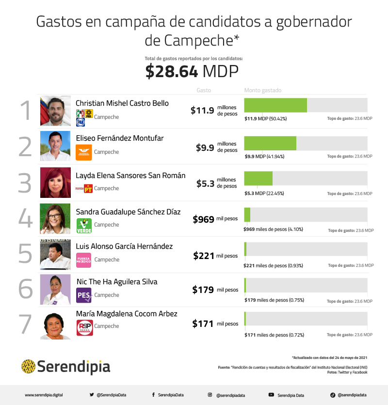 Gastos en campaña de candidatos a gobernador de Campeche
