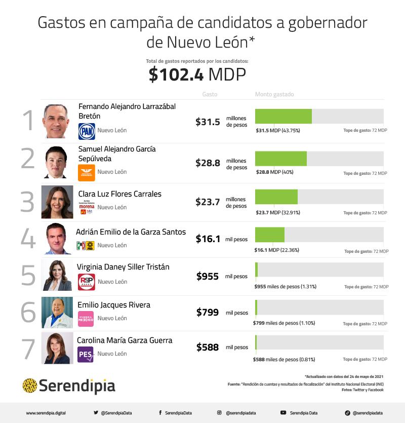 Gastos en campaña de candidatos a gobernador de Nuevo León
