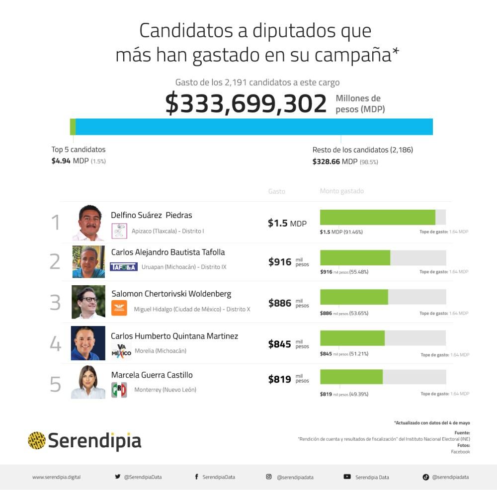 ¿En qué han gastado los candidatos a diputados federales?