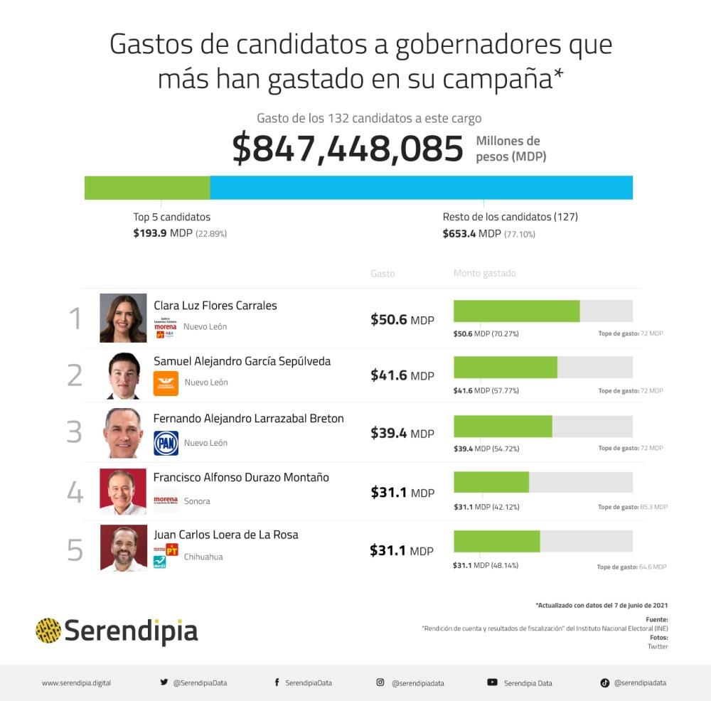 Clara Luz, Samuel García y Larrazábal, a la cabeza en gastos de campaña para gubernaturas