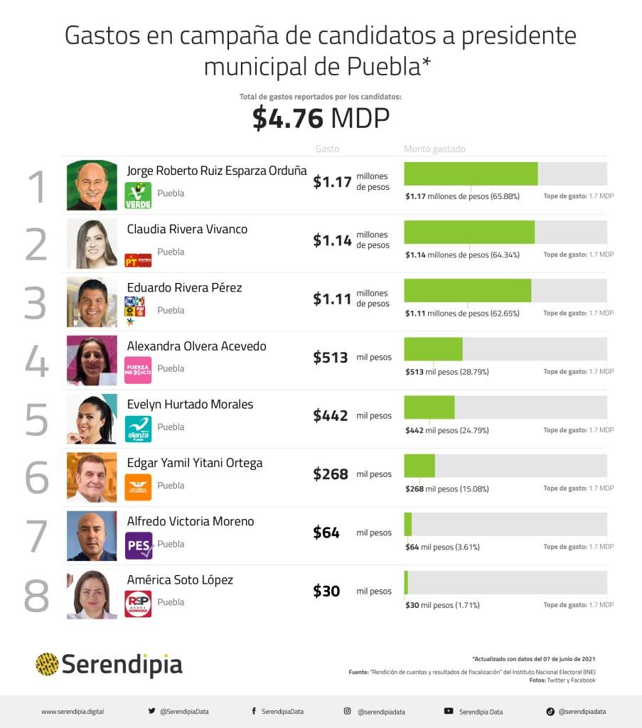 gastos en campaña presidencia municipal puebla