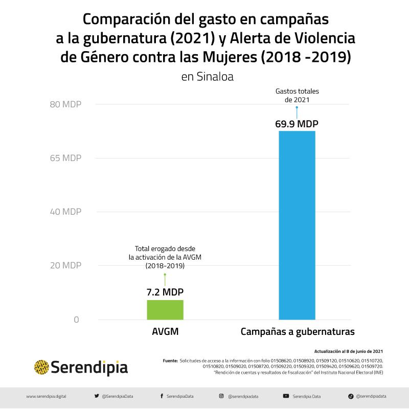 El gasto en campañas en Sinaloa supera en unos meses la inversión de años en AVGM