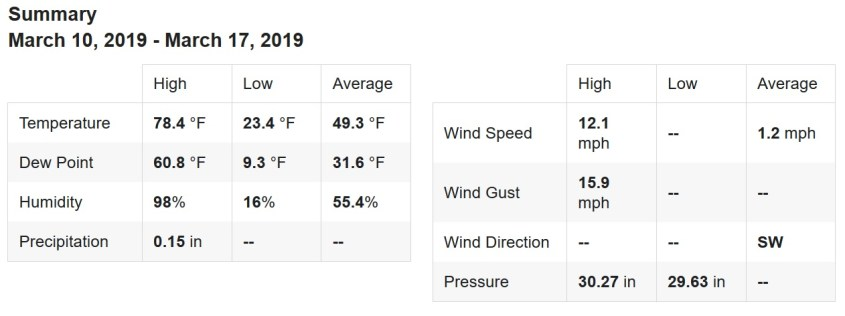 WX Summary 20190310 to 20190317A