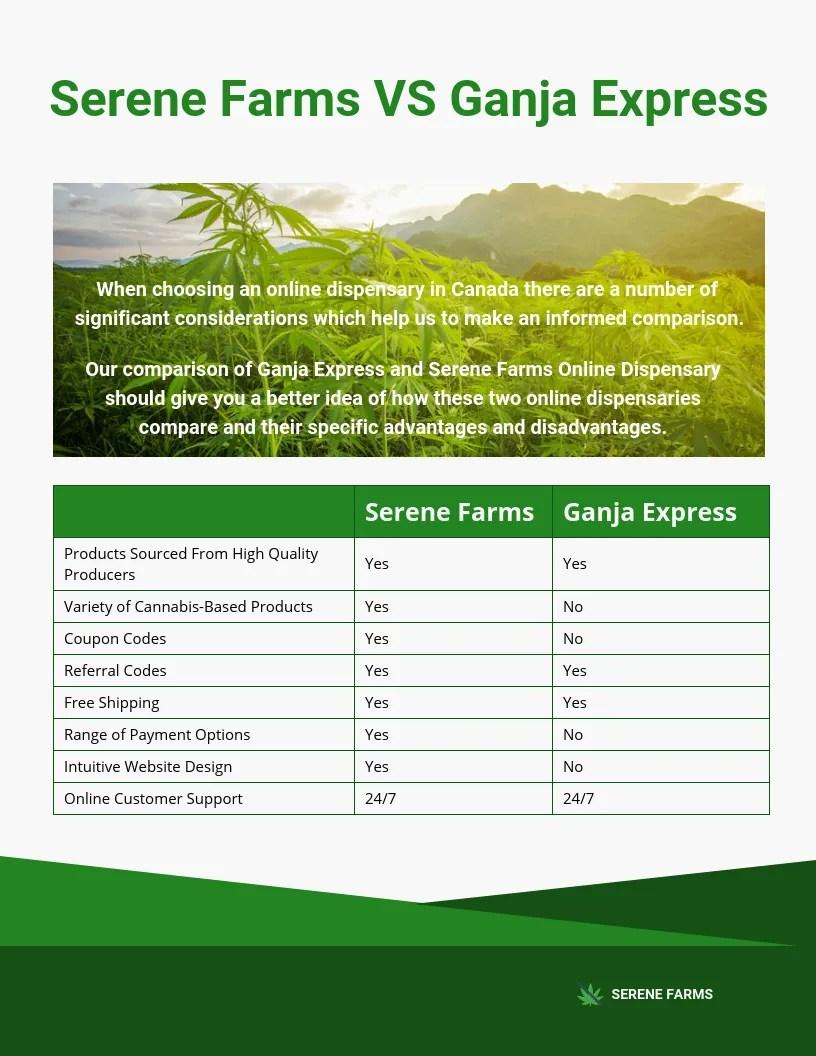 serene farms vs ganja express