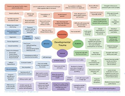 Developmental Trauma At-a-Glance Chart