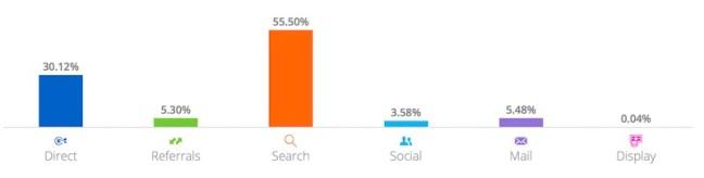 статистика сайта Forumhouse.ru