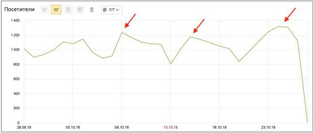 рост посетителей на блоге