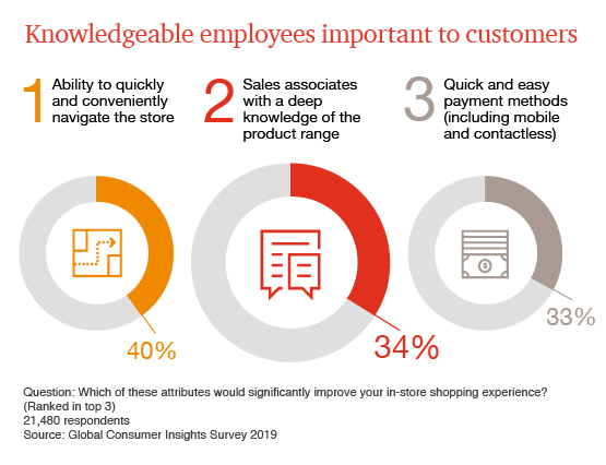 Fig.1 - Role of Employees in Store. Source:PWC