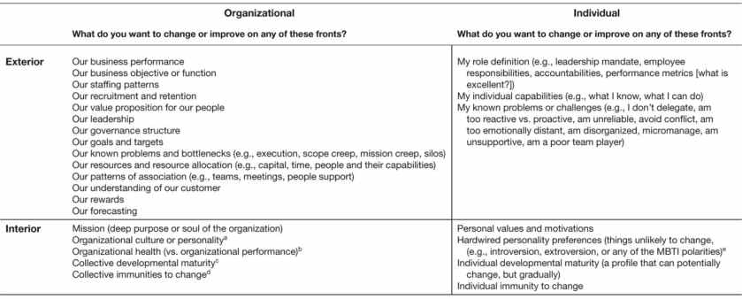 Fig.3: A Multiframe view of the organization for prospetcive DDOs. Source: Robert Kegan and Lisa L. Lahey, An Everyone Culture, page 243.