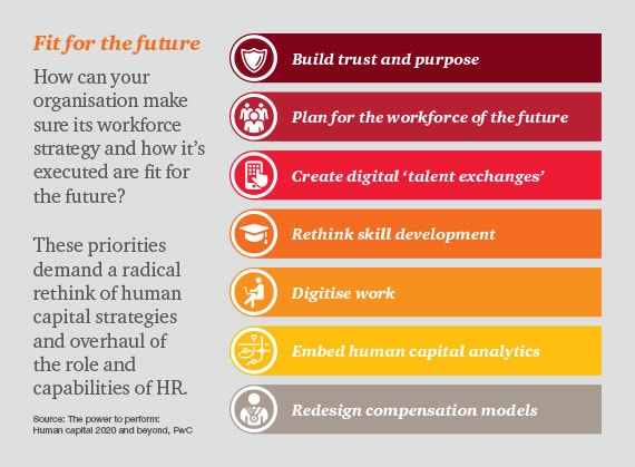 Fig.1: Fit for the Future, Key Trends in HR. Source: PWC