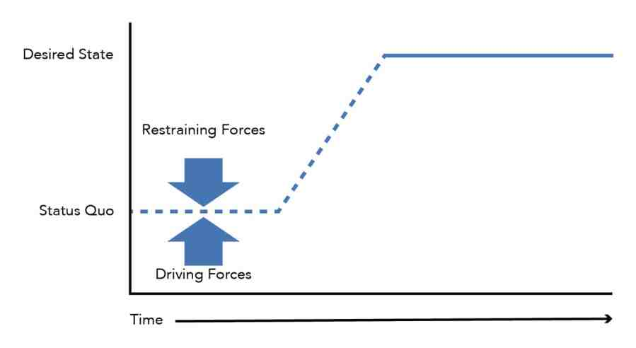 Fig.2: Lewin's Three Steps Change Model and its effect on Time