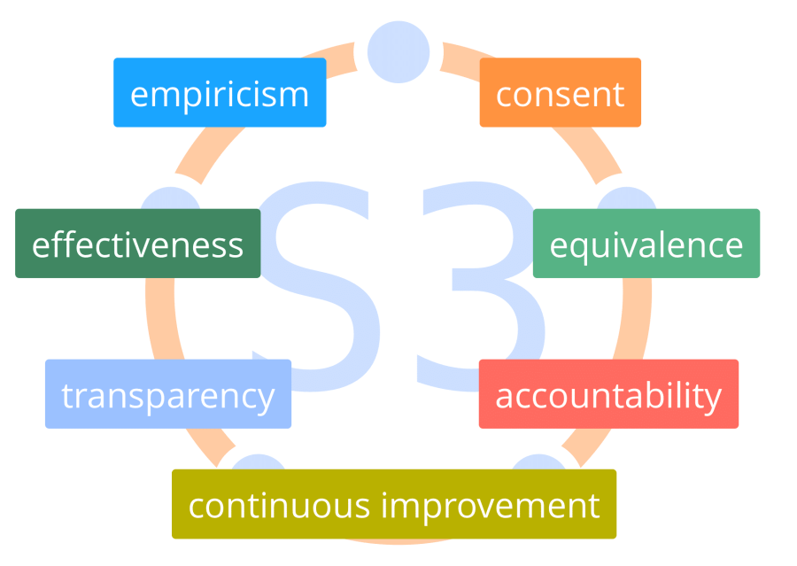 Fig. 13:  Seven Principles of Sociocracy 3.0