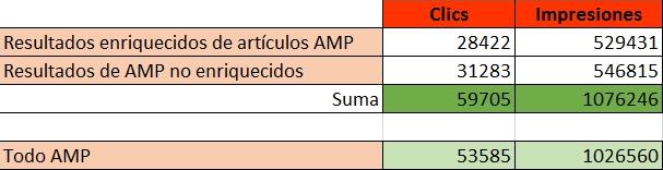 Resultados Search Console AMP con filtros combinados