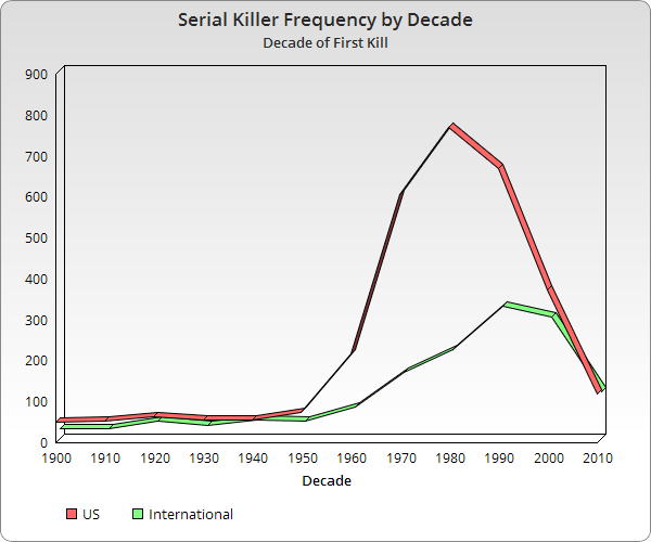 Serial Killers by Decade (Decade of First Kill)