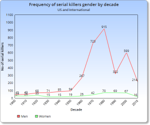 Serial Killers By Gender Worldwide